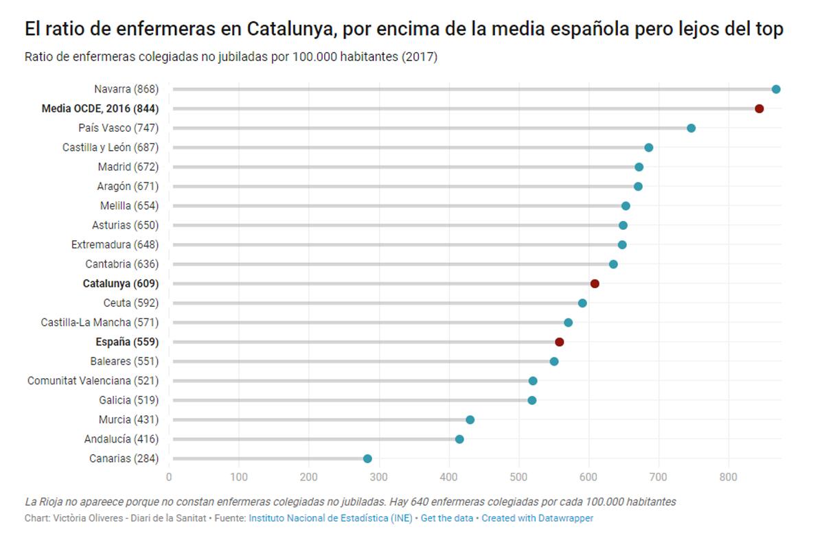 El déficit de enfermeras ya es un problema grave en Catalunya