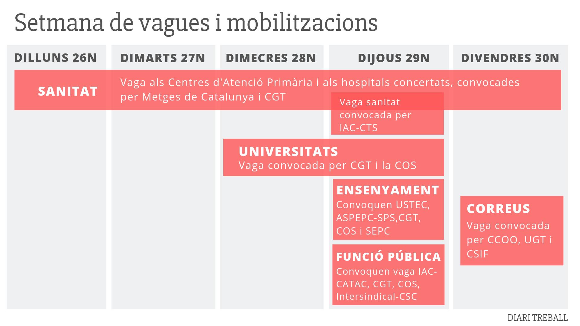 Guia de les vagues de la setmana als serveis públics catalans: per què, quan i qui es mobilitza?