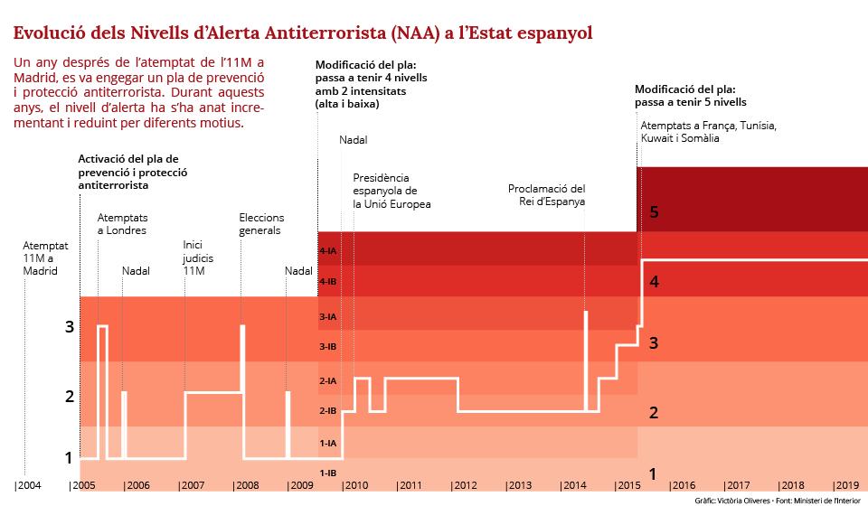 cronología alerta antiterrorista